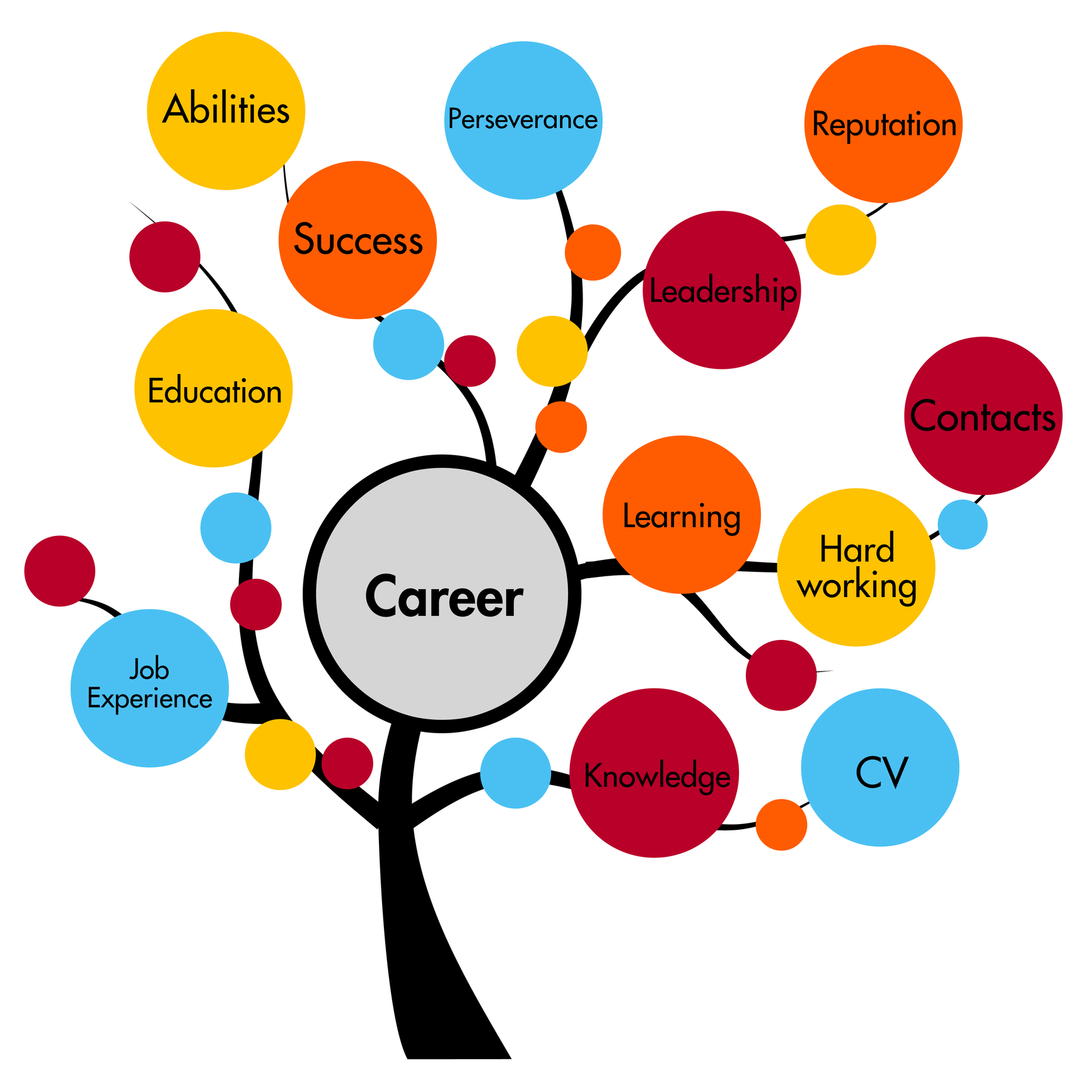 Careers Tree